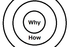 通販で成功するために必要な信頼される会社になるための一番簡単な方法【ゴールデンサークル】