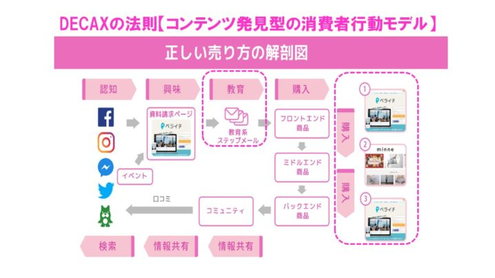 SNSを駆使したDECAXの法則【コンテンツ発見型の消費者行動モデル】