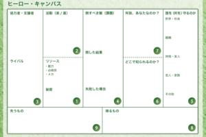 LTV(ライフタイムバリュー)を計算する方法を分解して公開!