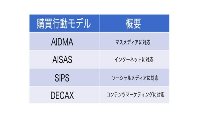 DECAXモデルが通販マーケティングにも必須の時代へ