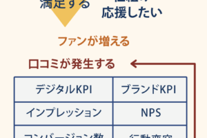 そもそも、どのようにKPIを設けるべきなのか?【ネット通販編】
