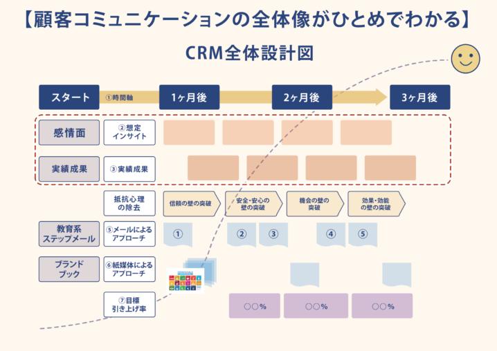 オンライン化の必勝パターンのD2Cのビジネスモデルの特徴とは?