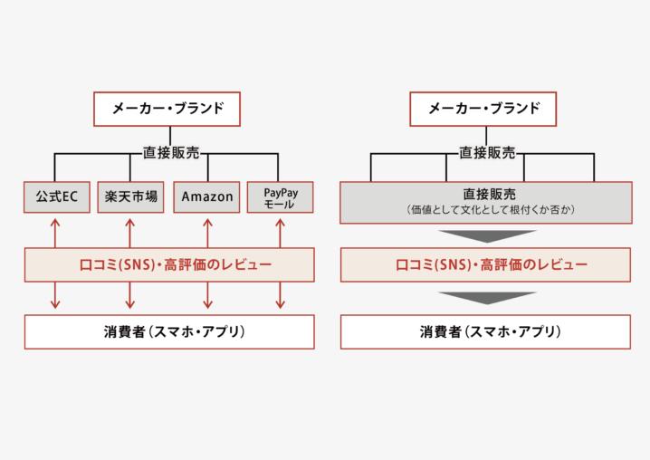【置き換え能力 第1弾】ECのニューノーマルからわかること!
