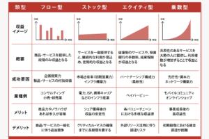 日米の歴史の違いが生んだDtoCモデル【通販ビジネスモデルの新しい世界】