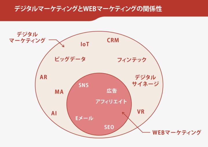 時代はデジタルシフト戦略、○×▲の融合