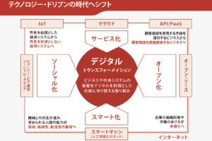 小売業からビジネスモデルが進化したD2Cの決定的な構造の違いとは?