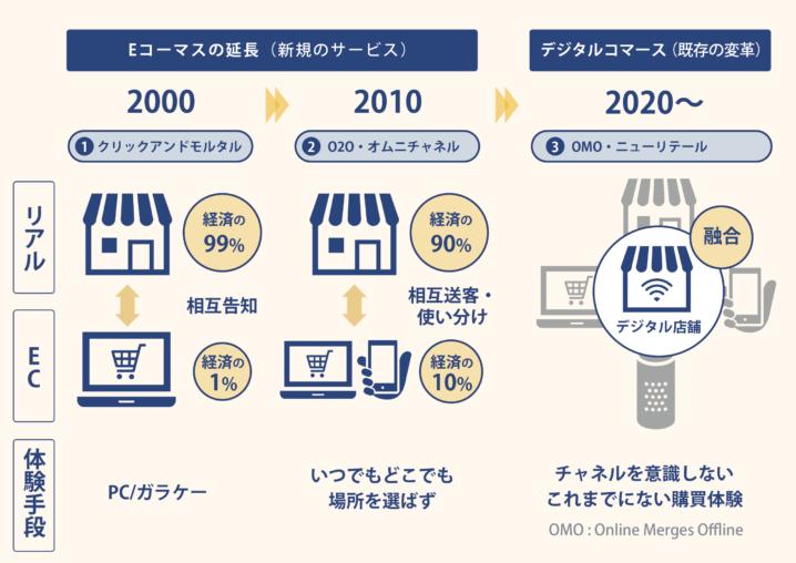 Direct to Consumerのビジネスモデル【D2Cブランディング】