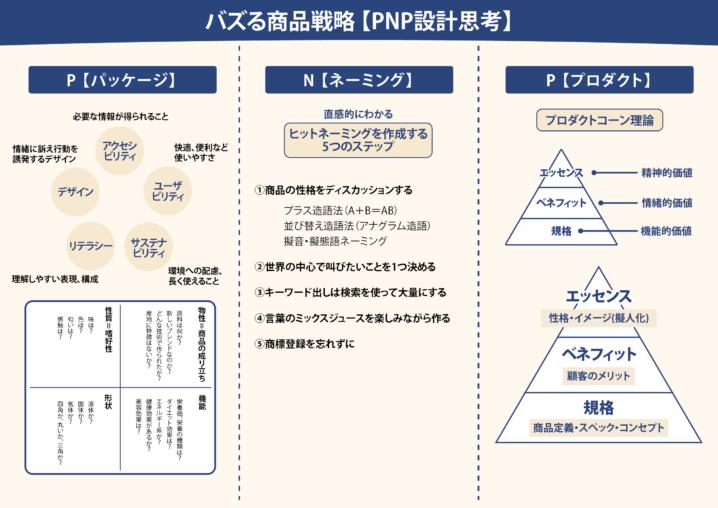 バズる商品を生み出すPNP設計思考とは?【3C分析からの商品企画】
