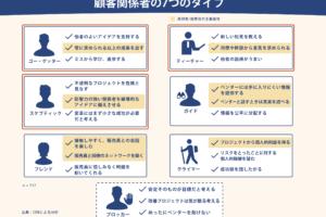日本式D2Cはパーソナライズ化がキーワード