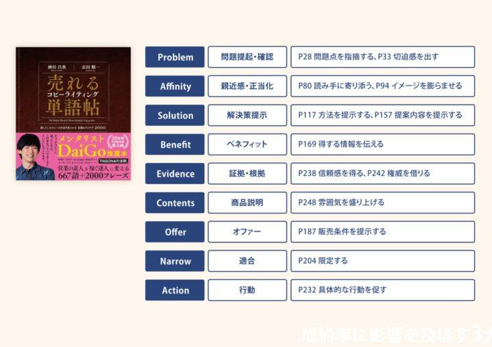 日本式D2Cブランドを生む出す5つのキーワード!