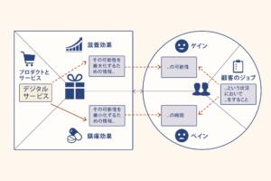 バリュープロポジションのフレームワークでわかることとは?