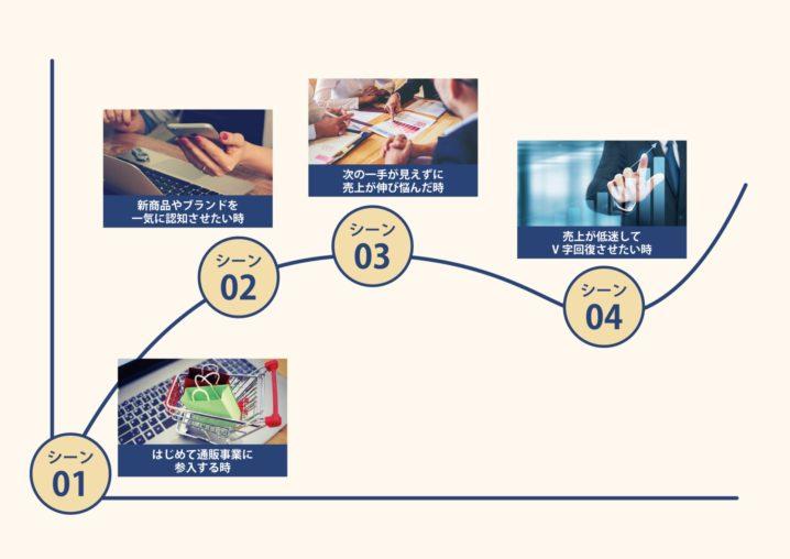 X-Tech(クロステック)の4つのビジネスモデルとは?