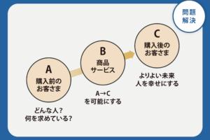 ポジショニングマップの作成方法【マーケティング戦略の競合との差別化】