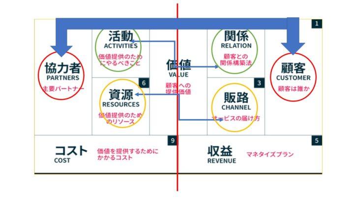 ビジネスモデルキャンバスの作成方法の順番は?!