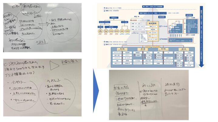 売れる商品開発コンセプトシートの作り方【3ステップ法】