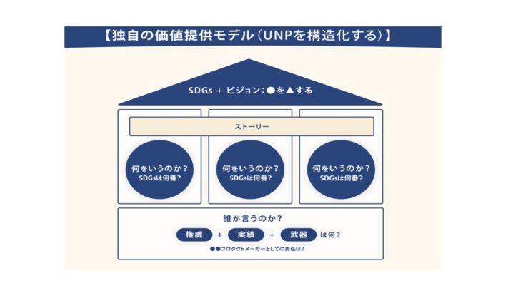 マーケティングの4Cとマーケティング4Pは対になっていることをご存知ですか?