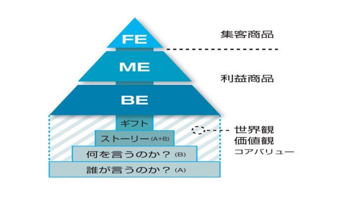 億超えの通販ビジネスを科学的に構築する構造とは?!