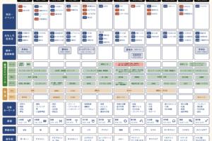 販促カレンダーから企画を立案する7つのプロセスとは!
